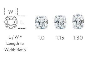 Cushion-Cut Width to Height Ratio