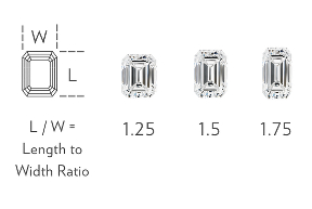 Emerald-Cut Width to Height Ratio