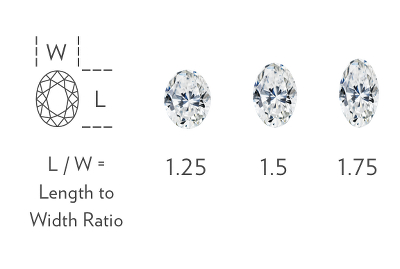 Oval Width to Height Ratio