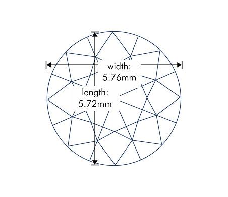 Diagrama de proporciones
